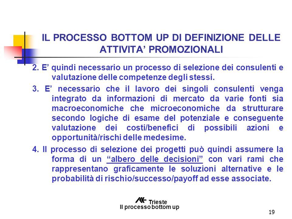 19 IL PROCESSO BOTTOM UP DI DEFINIZIONE DELLE ATTIVITA PROMOZIONALI 2.