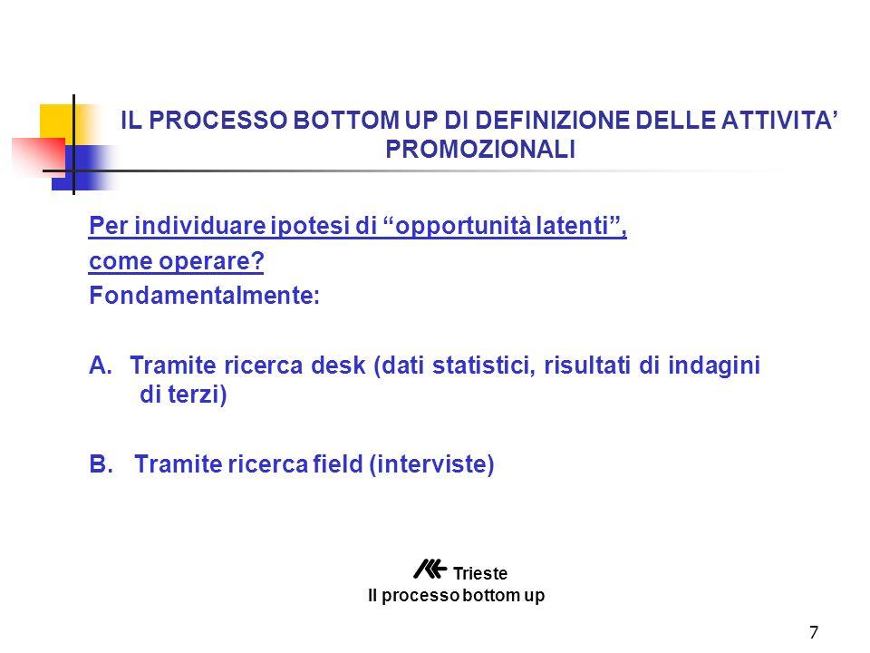 7 IL PROCESSO BOTTOM UP DI DEFINIZIONE DELLE ATTIVITA PROMOZIONALI Per individuare ipotesi di opportunità latenti, come operare.