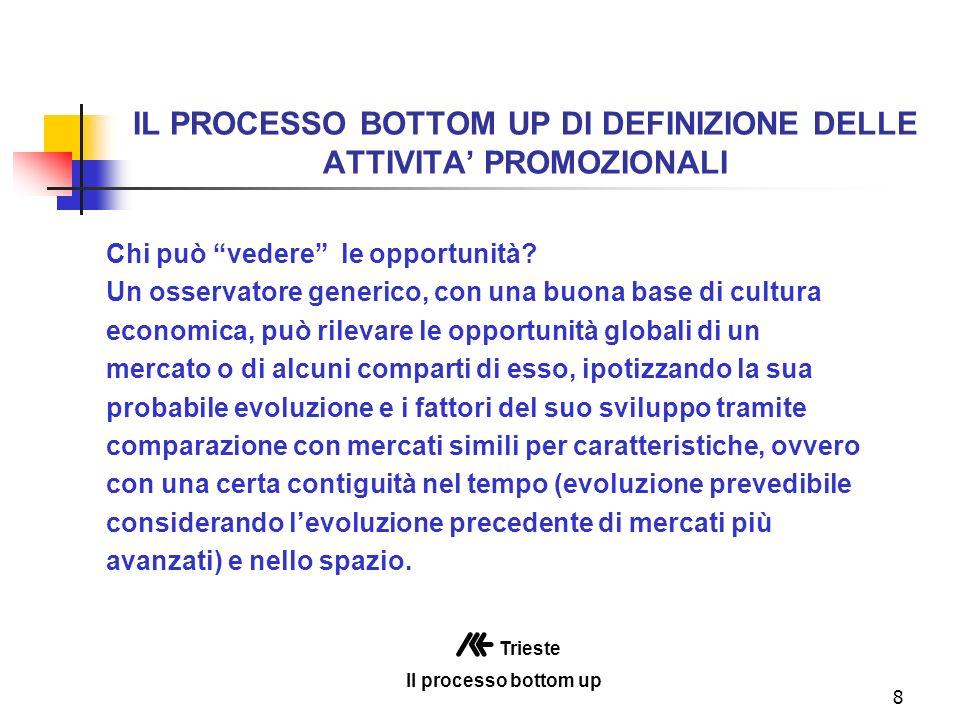 8 IL PROCESSO BOTTOM UP DI DEFINIZIONE DELLE ATTIVITA PROMOZIONALI Chi può vedere le opportunità.