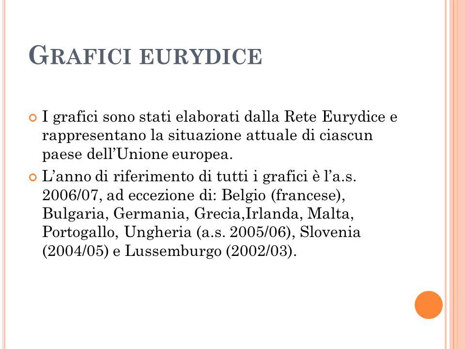 G RAFICI EURYDICE I grafici sono stati elaborati dalla Rete Eurydice e rappresentano la situazione attuale di ciascun paese dellUnione europea. Lanno