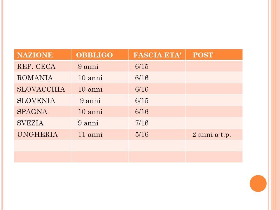 NAZIONE OBBLIGO FASCIA ETA POST REP. CECA 9 anni 6/15 ROMANIA 10 anni 6/16 SLOVACCHIA 10 anni 6/16 SLOVENIA 9 anni 6/15 SPAGNA 10 anni 6/16 SVEZIA 9 a