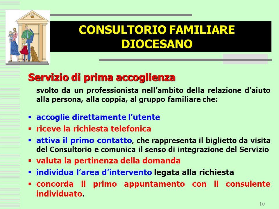 10 CONSULTORIO FAMILIARE DIOCESANO Servizio di prima accoglienza svolto da un professionista nellambito della relazione daiuto alla persona, alla copp