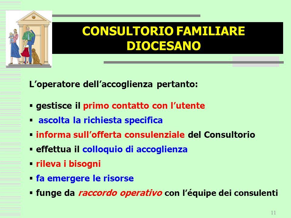 11 CONSULTORIO FAMILIARE DIOCESANO Loperatore dellaccoglienza pertanto: gestisce il primo contatto con lutente ascolta la richiesta specifica informa