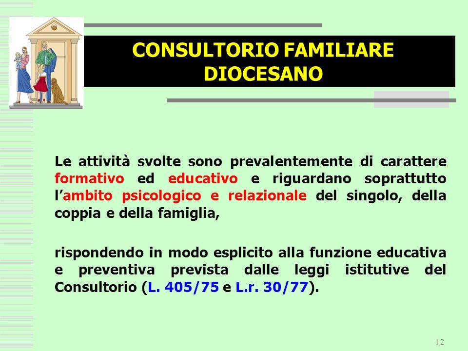 12 CONSULTORIO FAMILIARE DIOCESANO Le attività svolte sono prevalentemente di carattere formativo ed educativo e riguardano soprattutto lambito psicol