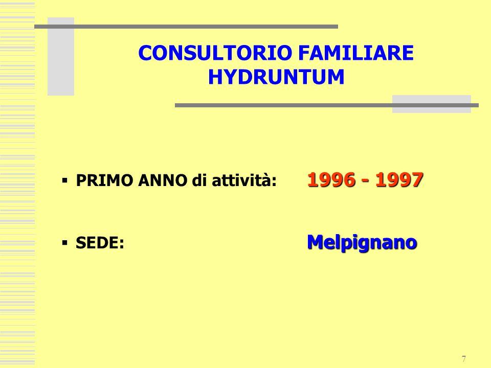 7 1996 - 1997 PRIMO ANNO di attività: 1996 - 1997 Melpignano SEDE: Melpignano CONSULTORIO FAMILIARE HYDRUNTUM