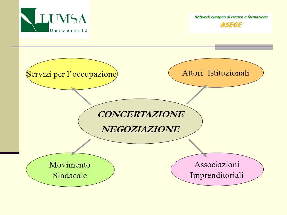 CONCERTAZIONE NEGOZIAZIONE Associazioni Imprenditoriali Servizi per loccupazione Attori Istituzionali Movimento Sindacale Attori per la governance del
