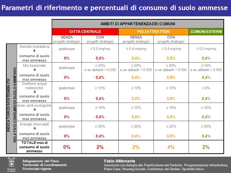 AMBITI DI APPARTENENZA DEI COMUNI CITTÀ CENTRALEPOLI ATTRATTORICOMUNI ESTERNI SENZA progetti strategici CON progetti strategici SENZA progetti strategici CON progetti strategici Densità insediativa qualunque 0,5 mq/mq 0,4 mq/mq 0,2 mq/mq consumo di suolo max ammesso 0%0,4% 0,8%0,4% Mix funzionale qualunque 20% e se abitanti > 5.000 10% e se abitanti > 5.000 consumo di suolo max ammesso 0%0,4% 0,8%0,4% Gestione acque meteoriche qualunque 10% 5% consumo di suolo max ammesso 0%0,4% 0,8%0,4% Aree verdi ecologiche qualunque 10% consumo di suolo max ammesso 0%0,4% 0,8%0,4% Energie rinnovabili qualunque 20% consumo di suolo max ammesso 0%0,4% 0,8%0,4% TOTALE max di consumo di suolo ammesso 0%2% 4%2% INDICATORI DI SOSTENIBILITA RELATIVO CONSUMO DI SUOLO AMMESSO Parametri di riferimento e percentuali di consumo di suolo ammesse Fabio Altitonante Assessore con deleghe alla Pianificazione del Territorio, Programmazione Infrastrutture, Piano Casa, Housing Sociale, Conferenza dei Sindaci, Sportello Unico Adeguamento del Piano Territoriale di Coordinamento Provinciale vigente