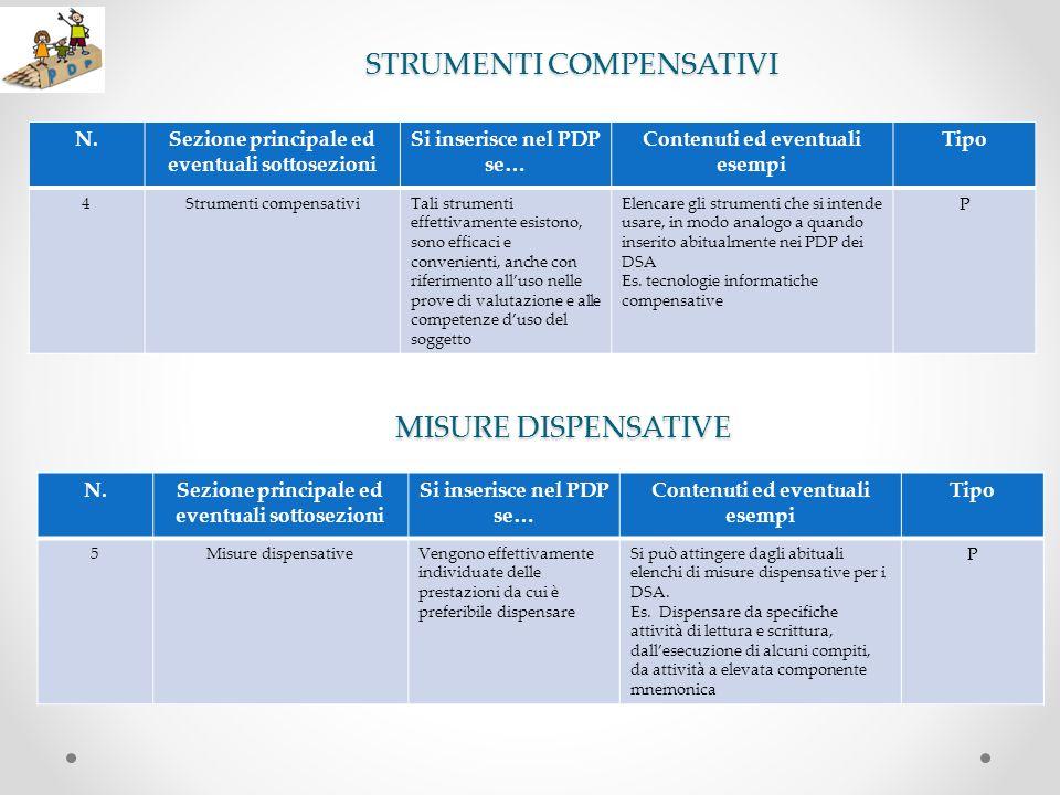 STRUMENTI COMPENSATIVI N.Sezione principale ed eventuali sottosezioni Si inserisce nel PDP se… Contenuti ed eventuali esempi Tipo 4Strumenti compensat
