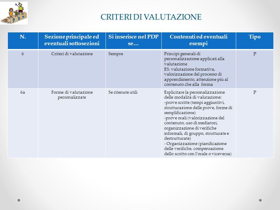 CRITERI DI VALUTAZIONE N.Sezione principale ed eventuali sottosezioni Si inserisce nel PDP se… Contenuti ed eventuali esempi Tipo 6Criteri di valutazi