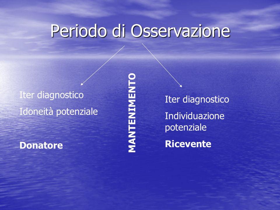 Periodo di Osservazione Iter diagnostico Idoneità potenziale Donatore Iter diagnostico Individuazione potenziale Ricevente MANTENIMENTO