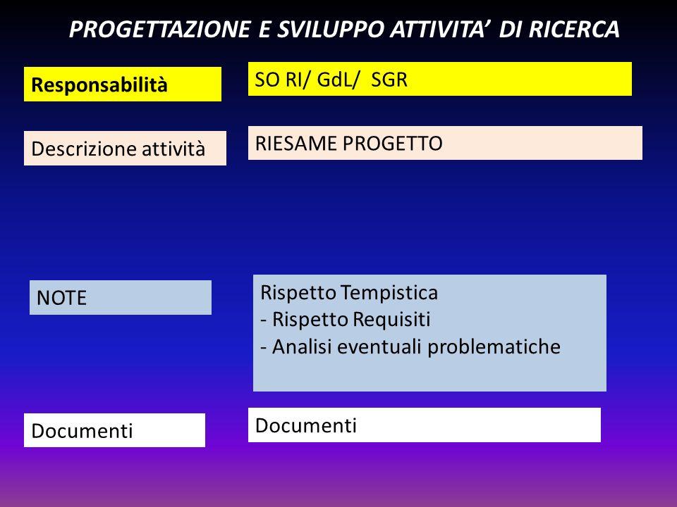 Responsabilità Descrizione attività NOTE Documenti PROGETTAZIONE E SVILUPPO ATTIVITA DI RICERCA SO RI/ GdL/ SGR RIESAME PROGETTO Rispetto Tempistica -