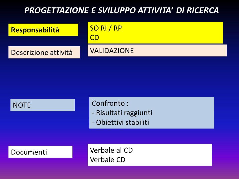 Responsabilità Descrizione attività NOTE Documenti PROGETTAZIONE E SVILUPPO ATTIVITA DI RICERCA SO RI / RP CD VALIDAZIONE Confronto : - Risultati ragg