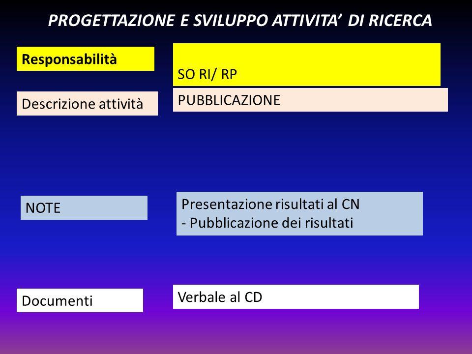 Responsabilità Descrizione attività NOTE Documenti PROGETTAZIONE E SVILUPPO ATTIVITA DI RICERCA SO RI/ RP PUBBLICAZIONE Presentazione risultati al CN