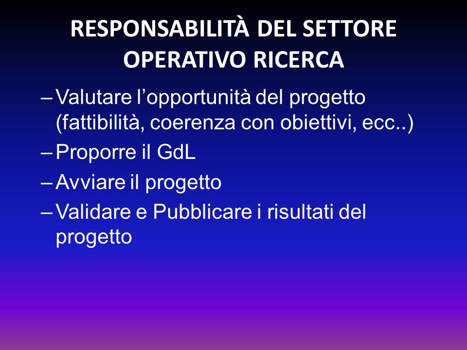 RESPONSABILITÀ DEL SETTORE OPERATIVO RICERCA –Valutare lopportunità del progetto (fattibilità, coerenza con obiettivi, ecc..) –Proporre il GdL –Avviar
