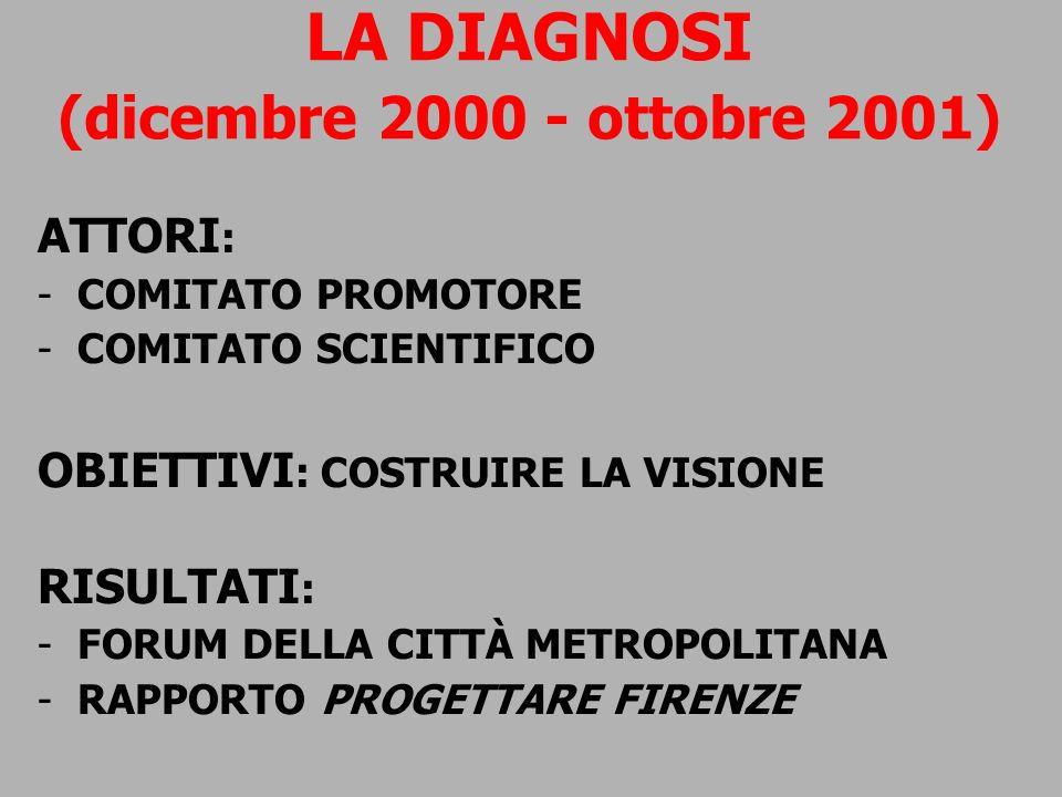 LA DIAGNOSI (dicembre 2000 - ottobre 2001) ATTORI : -COMITATO PROMOTORE -COMITATO SCIENTIFICO OBIETTIVI : COSTRUIRE LA VISIONE RISULTATI : -FORUM DELL