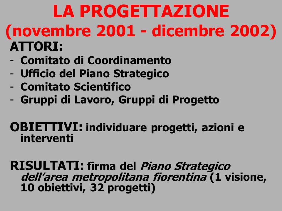 LA PROGETTAZIONE (novembre 2001 - dicembre 2002) ATTORI: -Comitato di Coordinamento -Ufficio del Piano Strategico -Comitato Scientifico -Gruppi di Lav