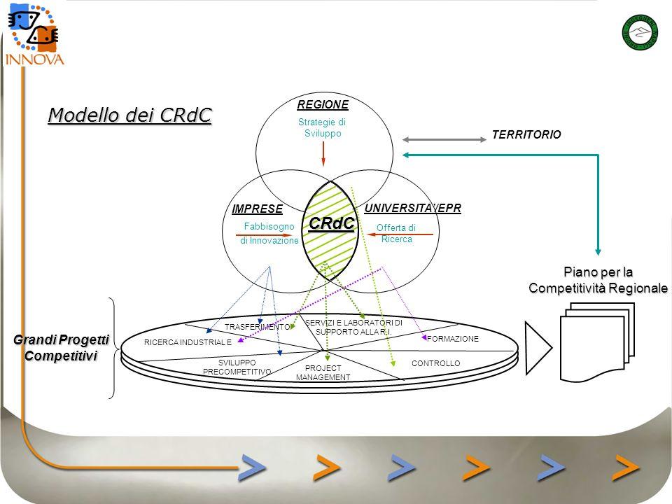 Modello dei CRdC REGIONE Strategie di Sviluppo IMPRESE Fabbisogno di Innovazione UNIVERSITA/EPR Offerta di Ricerca CRdC Grandi Progetti Competitivi RICERCA INDUSTRIAL E SVILUPPO PRECOMPETITIVO CONTROLLO FORMAZIONE PROJECT MANAGEMENT TRASFERIMENTO SERVIZI E LABORATORI DI SUPPORTO ALLA R.I.
