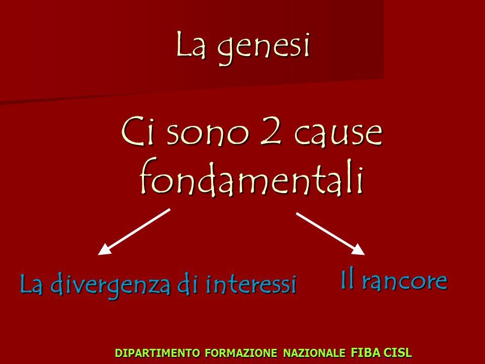 La genesi Ci sono 2 cause fondamentali La divergenza di interessi Il rancore DIPARTIMENTO FORMAZIONE NAZIONALE FIBA CISL