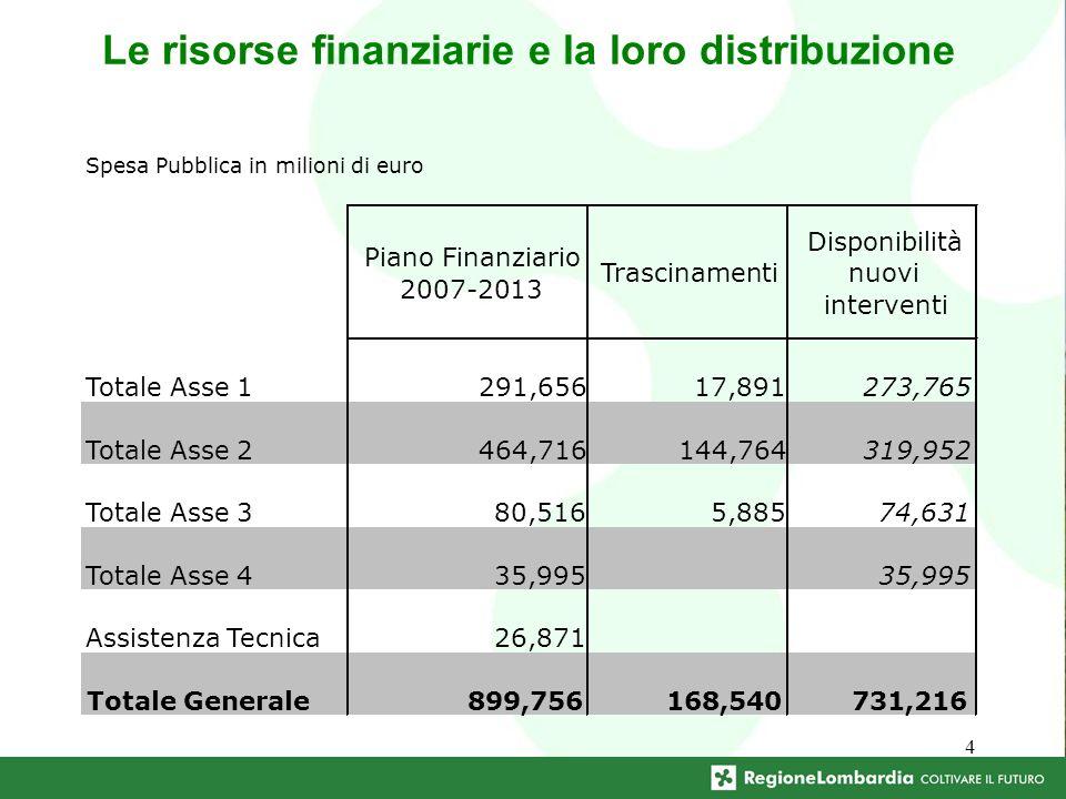 4 Le risorse finanziarie e la loro distribuzione Spesa Pubblica in milioni di euro Piano Finanziario 2007-2013 Trascinamenti Disponibilità nuovi interventi Totale Asse 1291,65617,891273,765 Totale Asse 2464,716144,764319,952 Totale Asse 380,5165,88574,631 Totale Asse 435,995 Assistenza Tecnica26,871 Totale Generale899,756168,540731,216