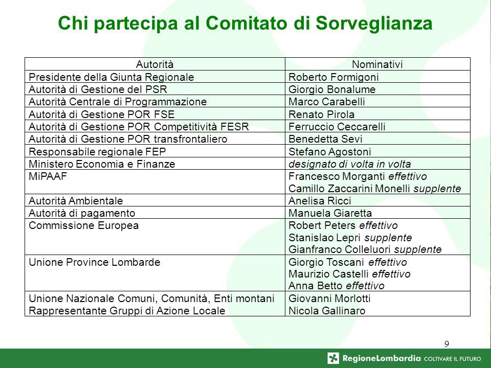 9 Chi partecipa al Comitato di Sorveglianza Rappresentante Gruppi di Azione Locale Nicola Gallinaro