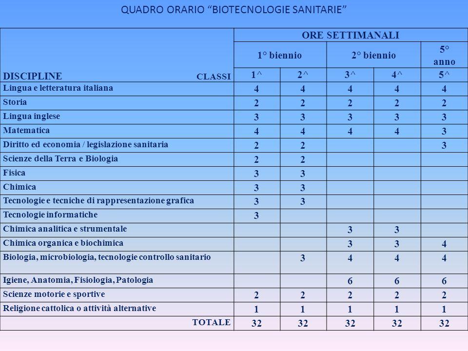 QUADRO ORARIO BIOTECNOLOGIE SANITARIE DISCIPLINE CLASSI ORE SETTIMANALI 1° biennio2° biennio 5° anno 1^2^3^4^5^ Lingua e letteratura italiana 44444 St