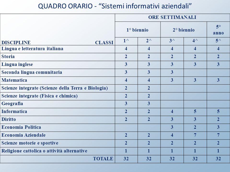 QUADRO ORARIO - Sistemi informativi aziendali DISCIPLINECLASSI ORE SETTIMANALI 1° biennio2° biennio 5° anno 1^2^3^4^5^ Lingua e letteratura italiana44