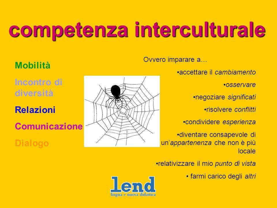 competenza interculturale Mobilità Incontro di diversità Relazioni Comunicazione Dialogo Ovvero imparare a… accettare il cambiamento osservare negozia