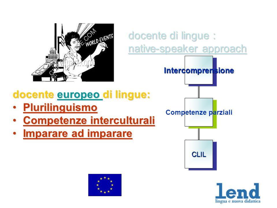 docente di lingue : native-speaker approach docente europeo di lingue: europeo PlurilinguismoPlurilinguismo Competenze interculturaliCompetenze interculturali Imparare ad imparareImparare ad imparare Competenze parziali Intercomprensione CLIL