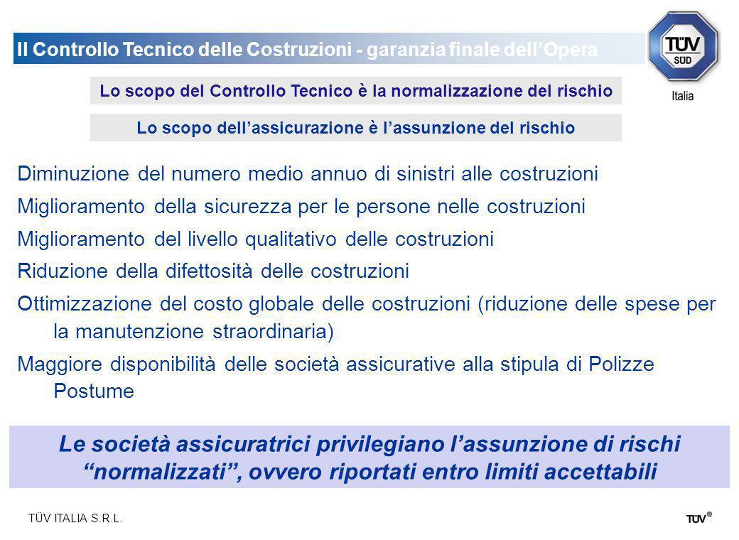 TÜV ITALIA S.R.L. Il Controllo Tecnico delle Costruzioni - garanzia finale dellOpera Le società assicuratrici privilegiano lassunzione di rischi norma