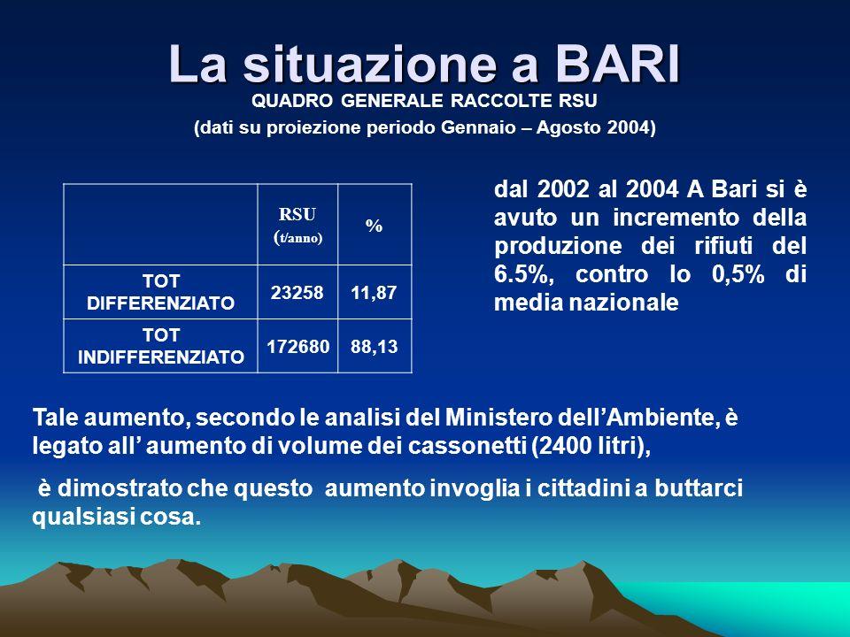 La composizione merceologica dei rifiuti Fonte :programma di emergenza del Commissario Delegato per lemergenza rifiuti allegato al Decreto n.