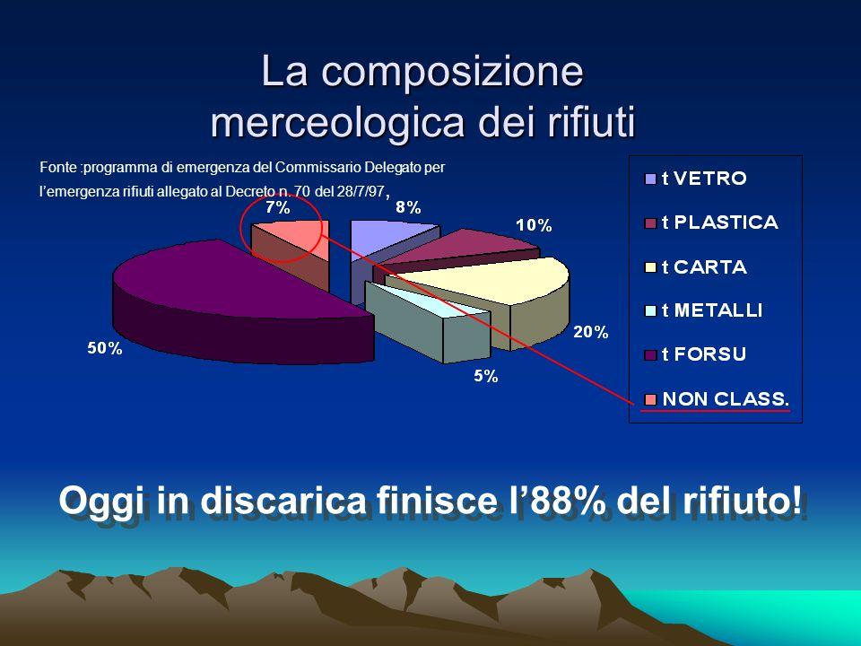 La raccolta differenziata nella città di Bari proiezione2004 La raccolta differenziata nella città di Bari proiezione 2004