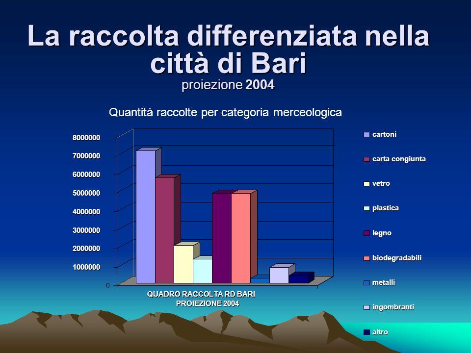 Dati: bilancio dellAMIU di Bari, 2001 il costo complessivo per abitante è di 124.