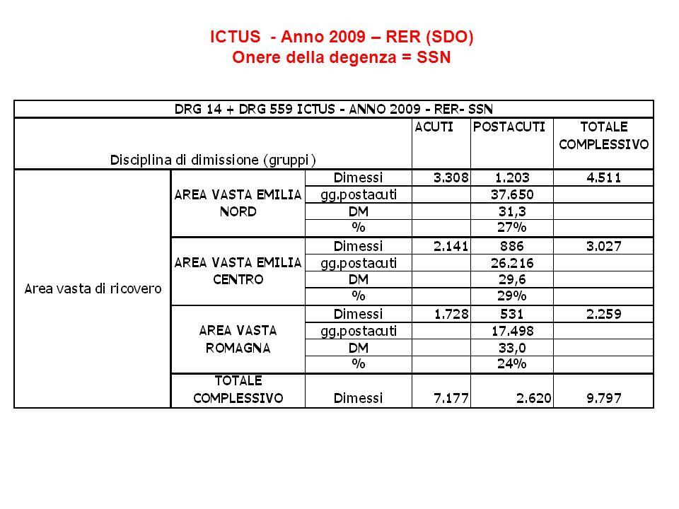 ICTUS - Anno 2009 – RER (SDO) Onere della degenza = SSN