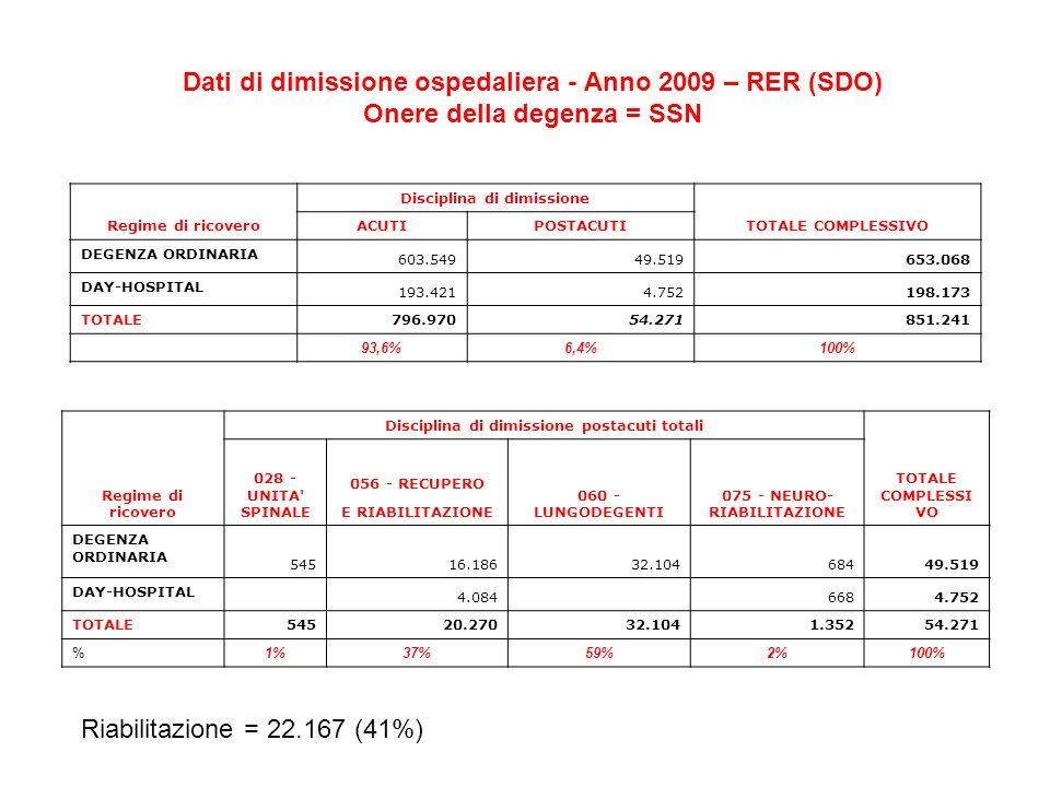 Dati di dimissione ospedaliera - Anno 2009 – RER (SDO) Onere della degenza = SSN Regime di ricovero Disciplina di dimissione postacuti totali TOTALE C