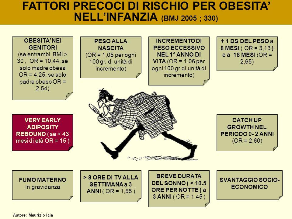 FATTORI PRECOCI DI RISCHIO PER OBESITA NELLINFANZIA (BMJ 2005 ; 330) OBESITA NEI GENITORI (se entrambi BMI > 30, OR = 10,44; se solo madre obesa OR =