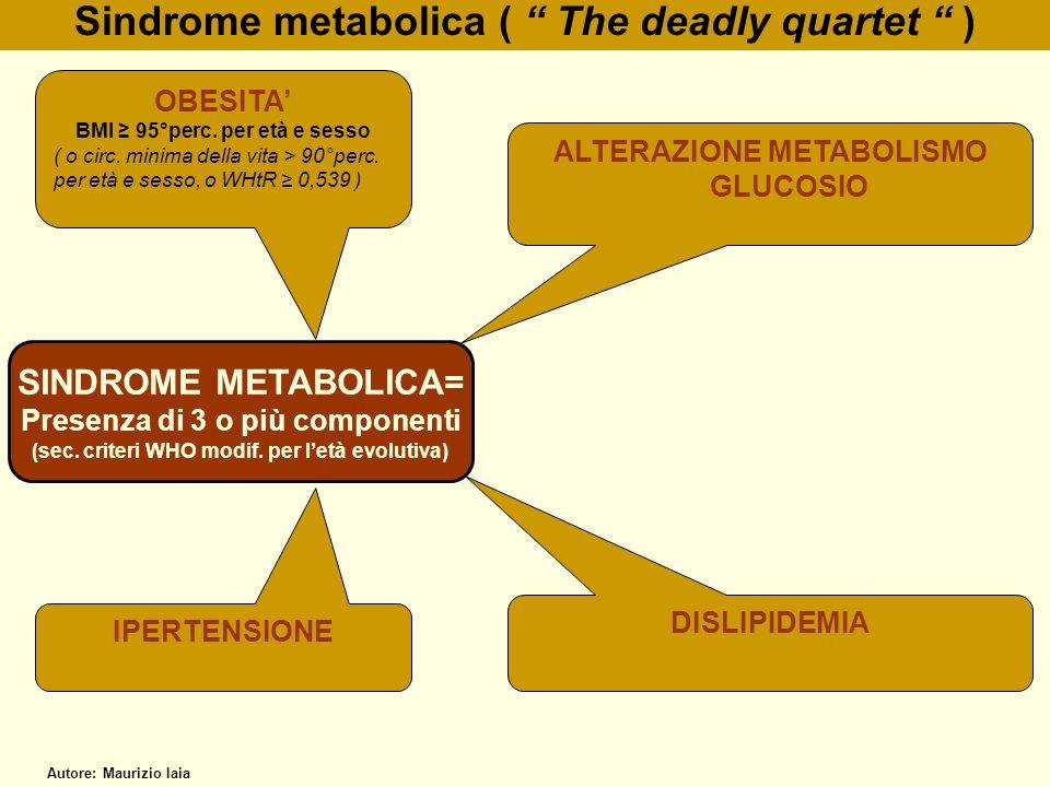 Sindrome metabolica ( The deadly quartet ) SINDROME METABOLICA= Presenza di 3 o più componenti (sec. criteri WHO modif. per letà evolutiva) OBESITA BM