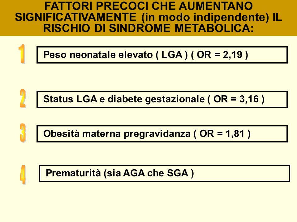 FATTORI PRECOCI CHE AUMENTANO SIGNIFICATIVAMENTE (in modo indipendente) IL RISCHIO DI SINDROME METABOLICA: Peso neonatale elevato ( LGA ) ( OR = 2,19
