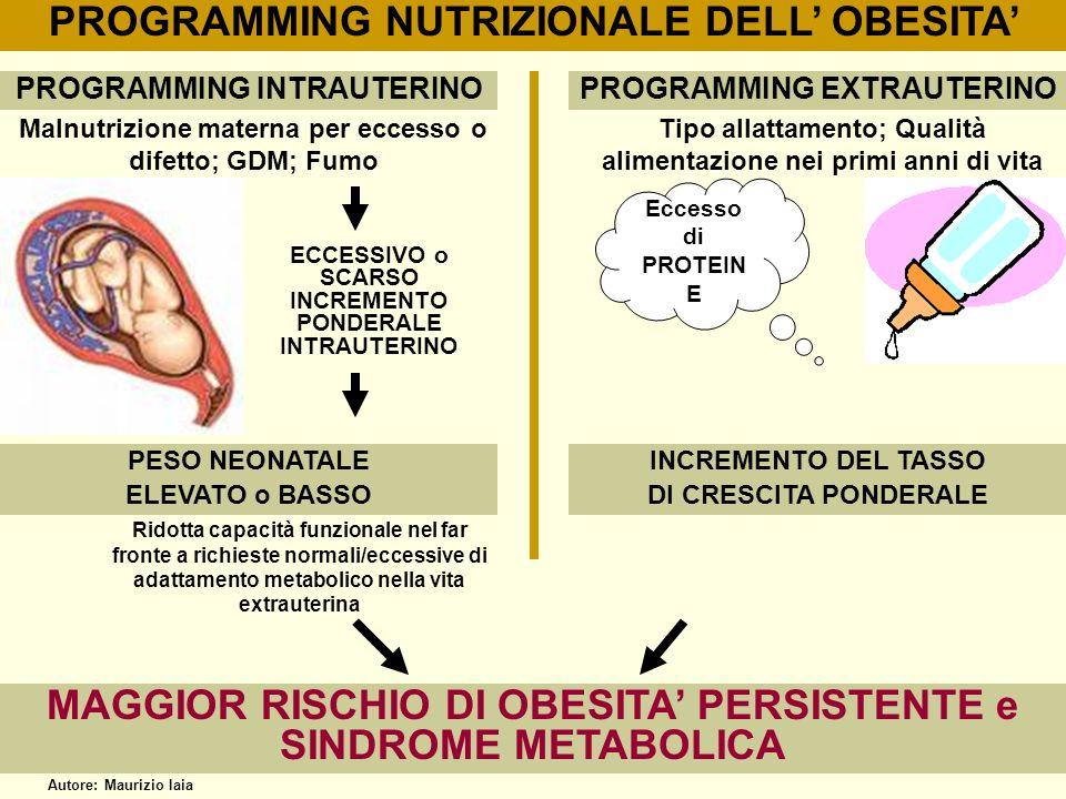 PROGRAMMING NUTRIZIONALE DELL OBESITA PROGRAMMING INTRAUTERINO PESO NEONATALE ELEVATO o BASSO ECCESSIVO o SCARSO INCREMENTO PONDERALE INTRAUTERINO PRO