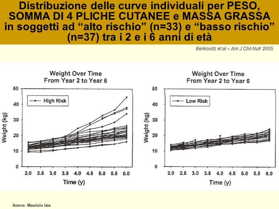 Distribuzione delle curve individuali per PESO, SOMMA DI 4 PLICHE CUTANEE e MASSA GRASSA in soggetti ad alto rischio (n=33) e basso rischio (n=37) tra