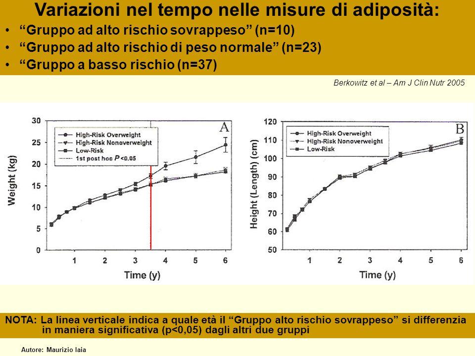 Variazioni nel tempo nelle misure di adiposità: Gruppo ad alto rischio sovrappeso (n=10) Gruppo ad alto rischio di peso normale (n=23) Gruppo a basso