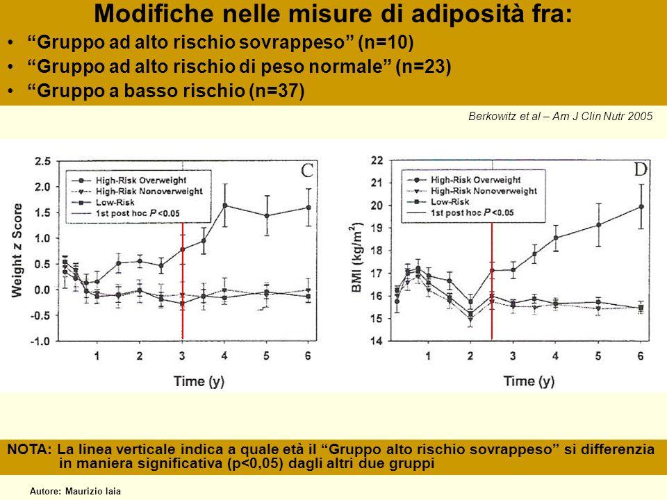 Modifiche nelle misure di adiposità fra: Gruppo ad alto rischio sovrappeso (n=10) Gruppo ad alto rischio di peso normale (n=23) Gruppo a basso rischio