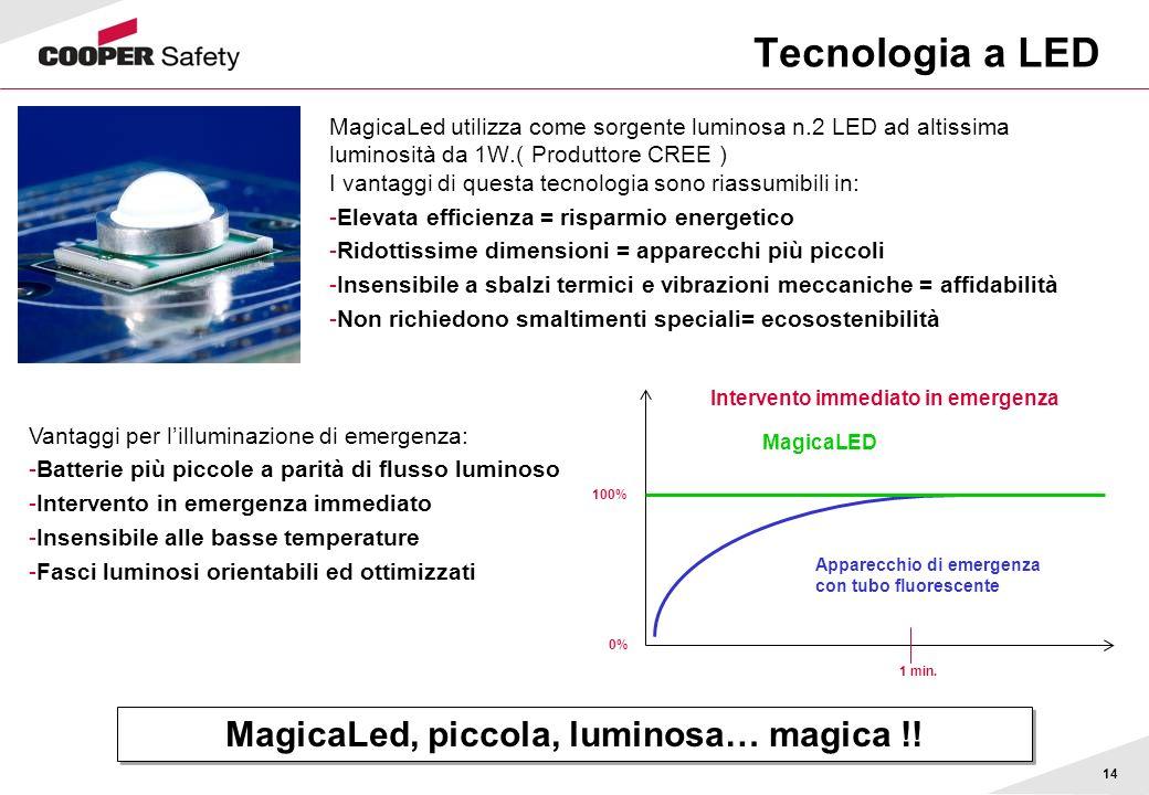 14 Tecnologia a LED MagicaLed utilizza come sorgente luminosa n.2 LED ad altissima luminosità da 1W.( Produttore CREE ) I vantaggi di questa tecnologi