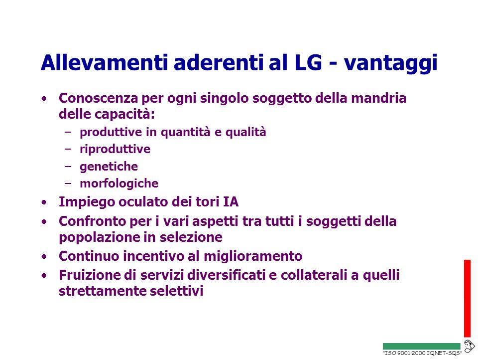 ISO 9001:2000 IQNET-SQS Allevamenti aderenti al LG - vantaggi Conoscenza per ogni singolo soggetto della mandria delle capacità: –produttive in quanti