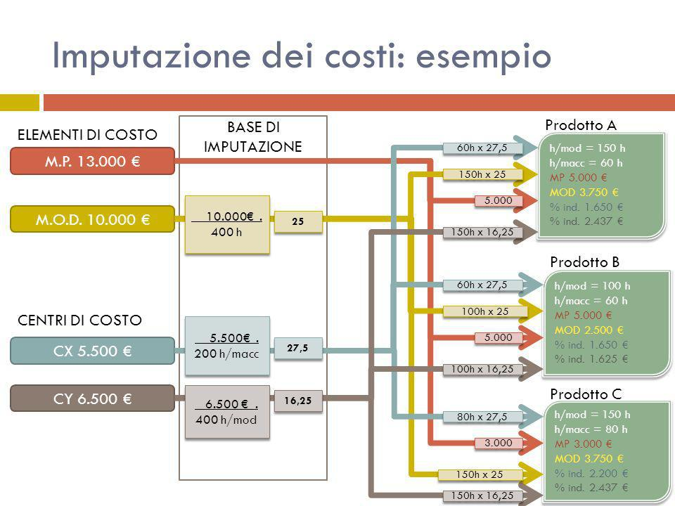 BASE DI IMPUTAZIONE Imputazione dei costi: esempio CY 6.500 CX 5.500 M.P. 13.000 M.O.D. 10.000 h/mod = 150 h h/macc = 60 h MP 5.000 MOD 3.750 % ind. 1
