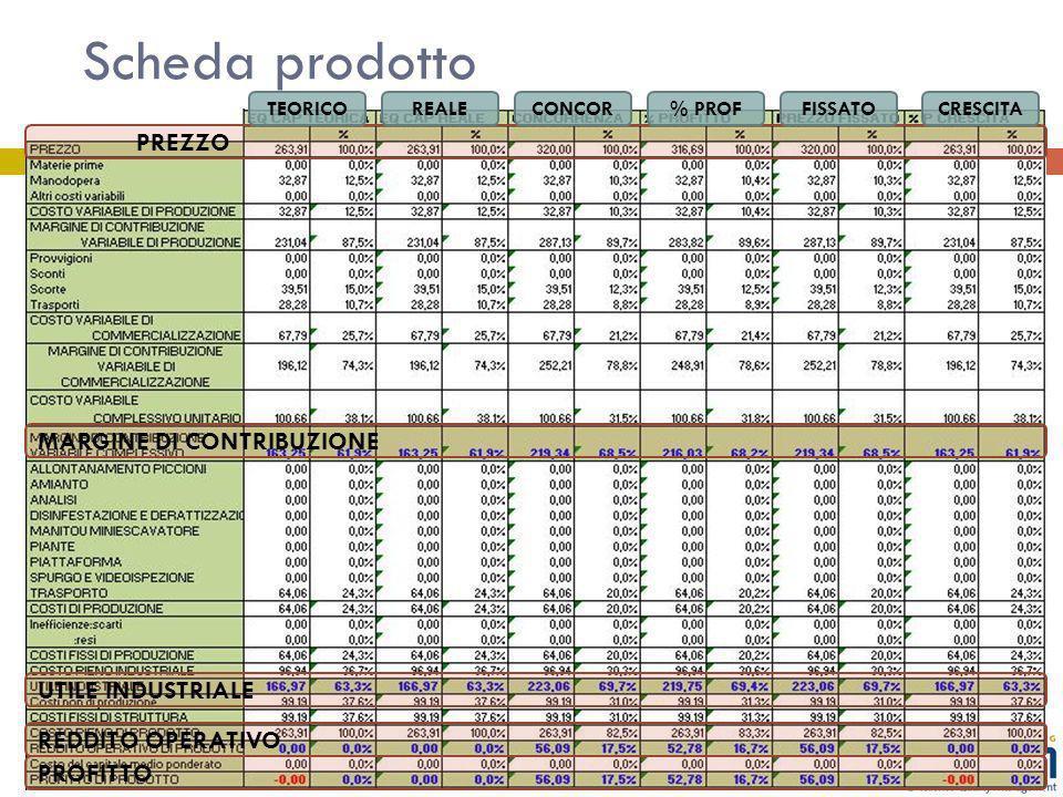 Scheda prodotto PREZZO TEORICOREALECONCOR% PROFFISSATOCRESCITA MARGINE DI CONTRIBUZIONE UTILE INDUSTRIALE REDDITO OPERATIVO PROFITTO