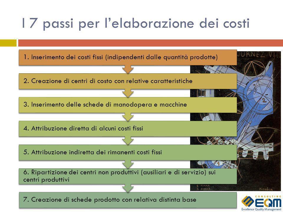 I 7 passi per lelaborazione dei costi 7. Creazione di schede prodotto con relativa distinta base 6. Ripartizione dei centri non produttivi (ausiliari