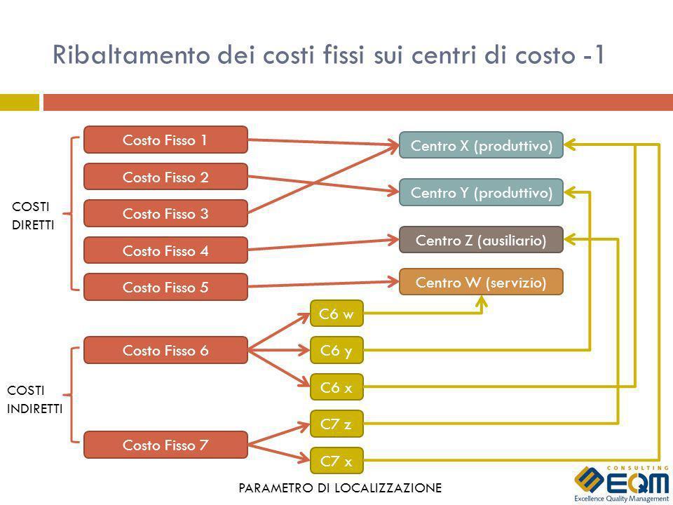 Ribaltamento dei costi fissi sui centri di costo -1 Costo Fisso 1 Costo Fisso 2 Costo Fisso 3 Costo Fisso 4 Costo Fisso 6 Costo Fisso 7 Centro Z (ausiliario) Centro Y (produttivo) Centro X (produttivo) C6 w C6 y C6 x C7 z C7 x COSTI DIRETTI COSTI INDIRETTI PARAMETRO DI LOCALIZZAZIONE Centro W (servizio) Costo Fisso 5