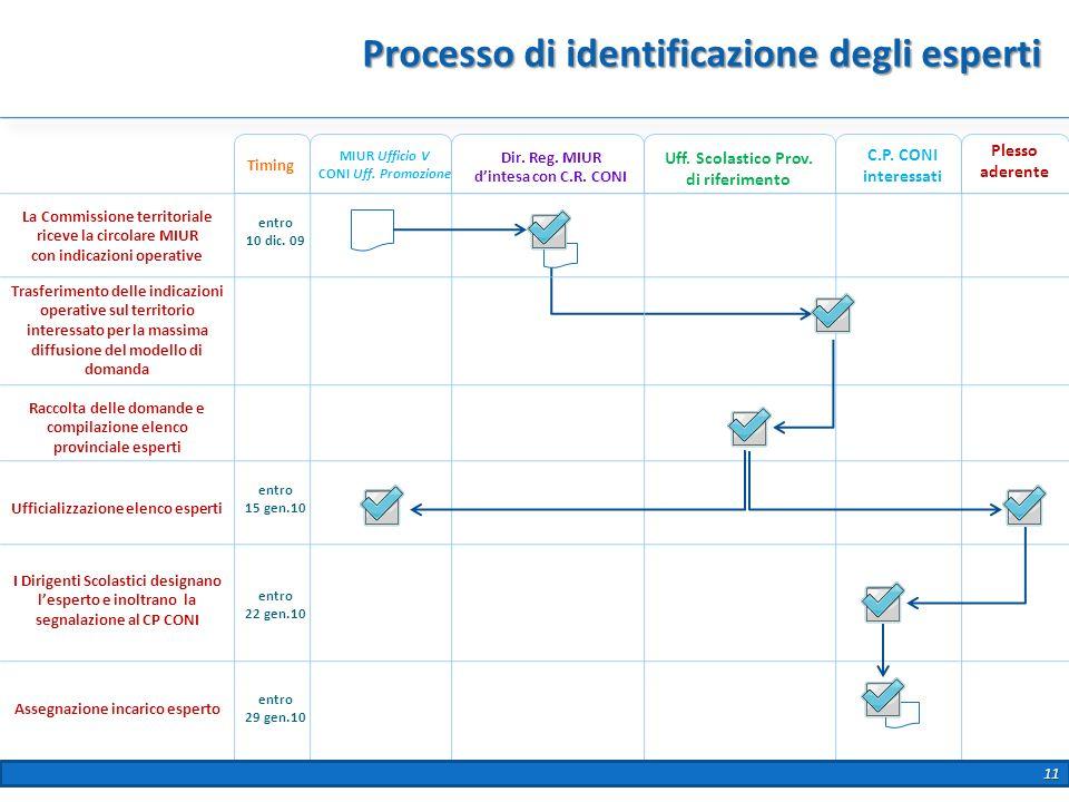 Processo di identificazione degli esperti Plesso aderente La Commissione territoriale riceve la circolare MIUR con indicazioni operative Timing entro