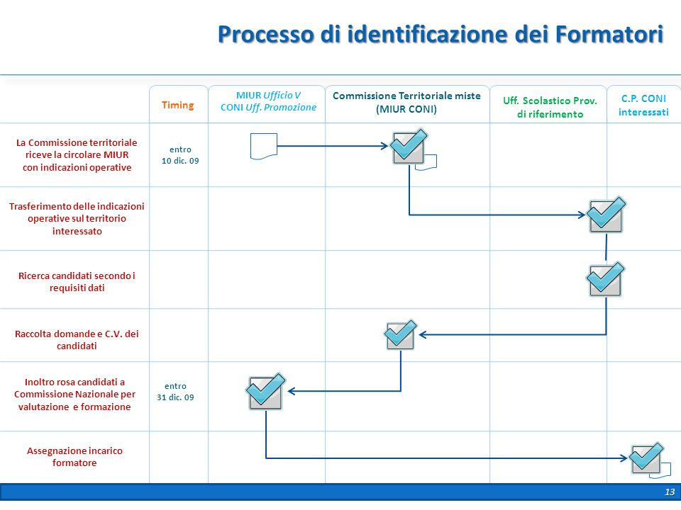 Processo di identificazione dei Formatori Commissione Territoriale miste (MIUR CONI) La Commissione territoriale riceve la circolare MIUR con indicazi