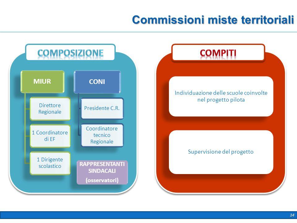 14 Commissioni miste territoriali MIUR Direttore Regionale 1 Coordinatore di EF 1 Dirigente scolastico CONI Presidente C.R. Coordinatore tecnico Regio